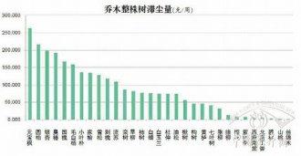 北京60种植物滞尘能力排行榜